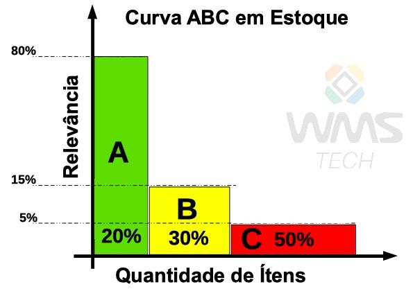 Como funciona a curva ABC no estoque